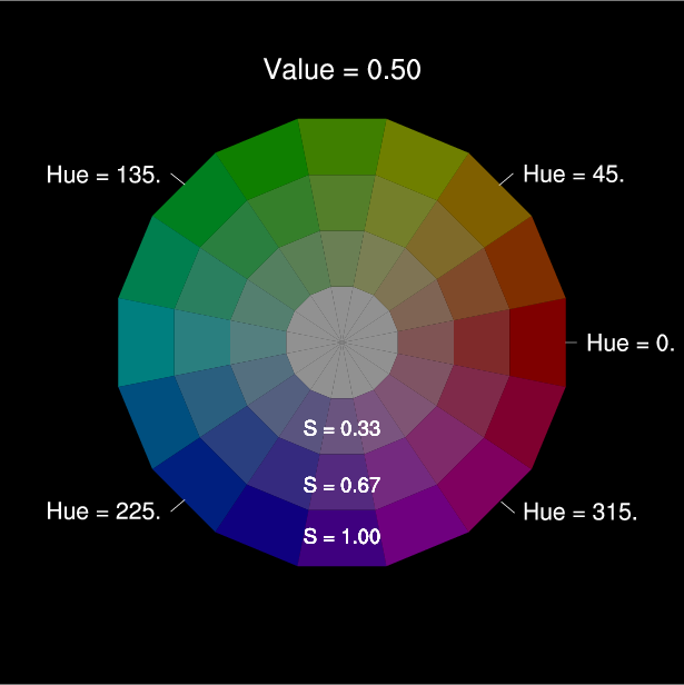 Can we create any color using a combination of hue, saturation, and value in a HSV model 2